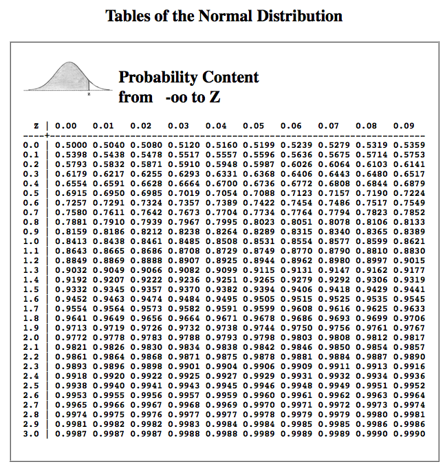 Standard Normal Distribution Table Negative | www.pixshark ... Z Table Chart Negative