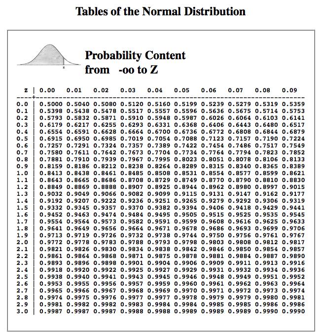 Cumulative Normal Dist...